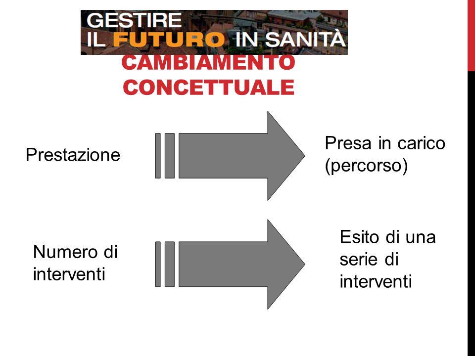 CAMBIAMENTO CONCETTUALE Prestazione Presa in carico (percorso) Numero di interventi Esito di una serie di interventi