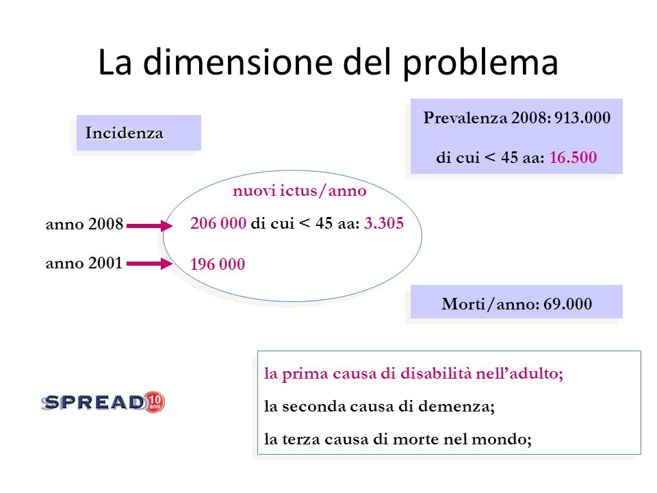 La dimensione del problema 196 000 nuovi ictus/anno 206 000 di cui < 45 aa: 3.305 anno 2008 anno 2001 la prima causa di disabilità nelladulto; la seco