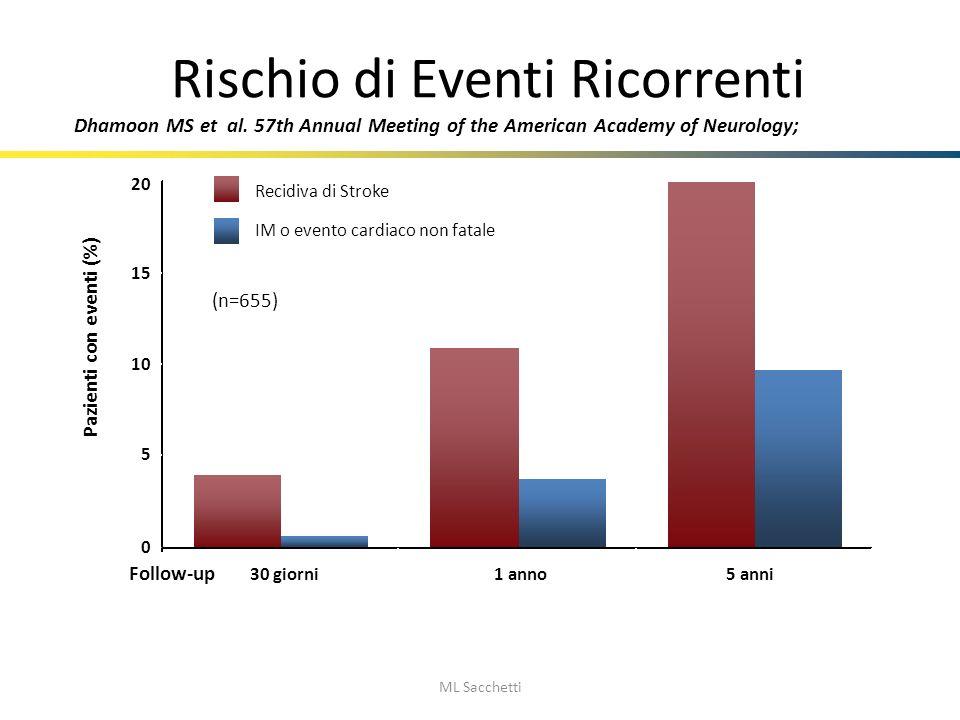 Rischio di Eventi Ricorrenti ML Sacchetti 0 5 10 15 20 30 giorni1 anno5 anni Recidiva di Stroke Dhamoon MS et al. 57th Annual Meeting of the American