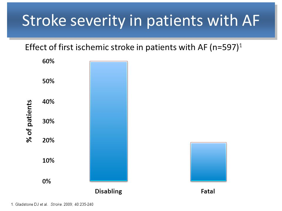 1. Gladstone DJ et al. Stroke. 2009; 40:235-240 Effect of first ischemic stroke in patients with AF (n=597) 1 Stroke severity in patients with AF % of
