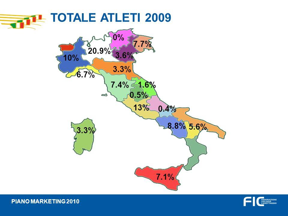 TOTALE ATLETI 2009 PIANO MARKETING 2010 10% 20.9% 0% 7.7% 3.6% 6.7% 3.3% 7.4% 0.5% 1.6% 13% 0.4% 8.8% 5.6% 7.1% 3.3%