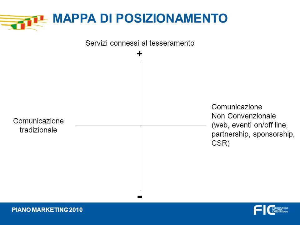 Comunicazione Non Convenzionale (web, eventi on/off line, partnership, sponsorship, CSR) MAPPA DI POSIZIONAMENTO PIANO MARKETING 2010 Servizi connessi