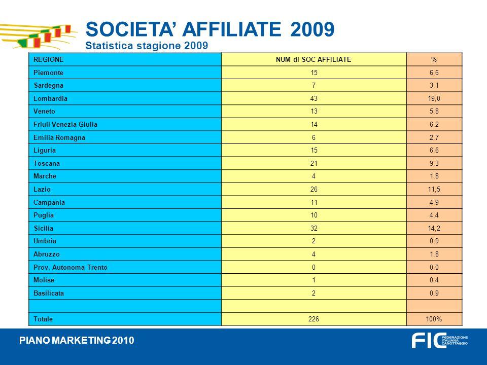 SOCIETA AFFILIATE 2009 Statistica stagione 2009 PIANO MARKETING 2010 REGIONENUM di SOC AFFILIATE% Piemonte156,6 Sardegna73,1 Lombardia4319,0 Veneto135