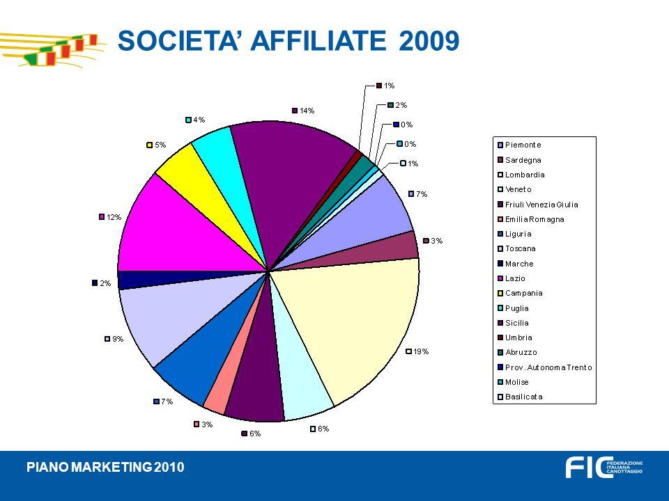 TOTALE TESSERATI PER REGIONE Statistica stagione 2009 PIANO MARKETING 2010 RegioneTotali Tesserati% PIEMONTE20439,795 LOMBARDIA427620,501 PROV.