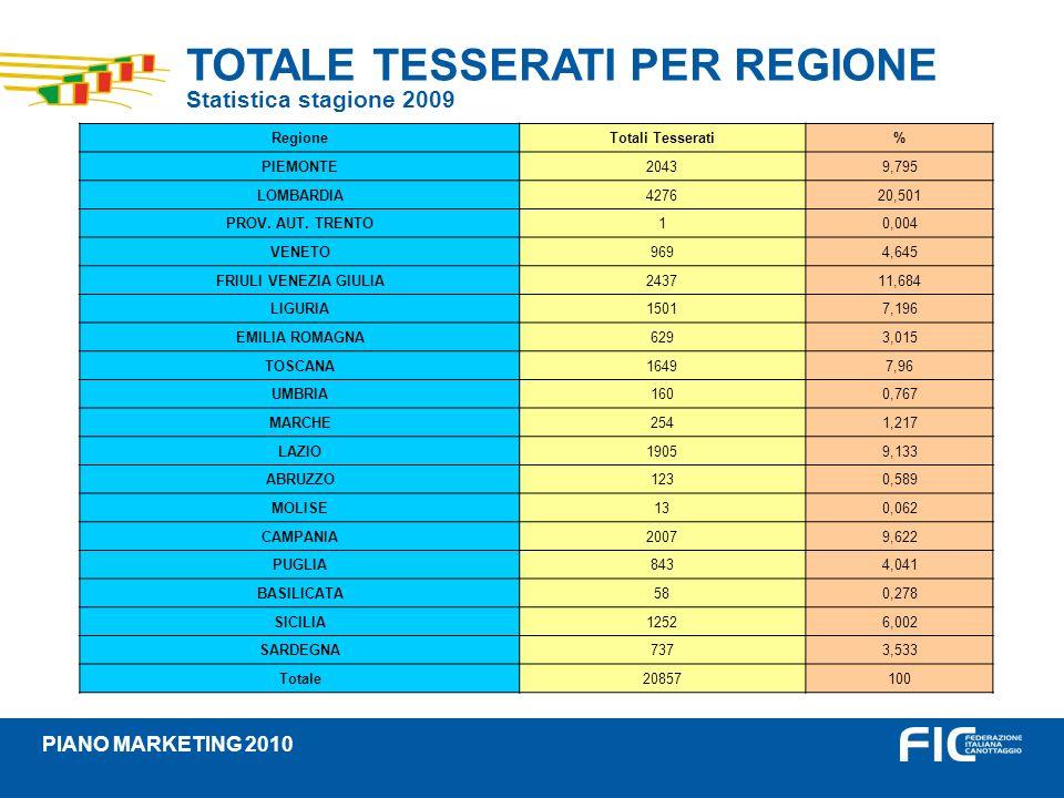 TOTALE TESSERATI PER REGIONE Statistica stagione 2009 PIANO MARKETING 2010 RegioneTotali Tesserati% PIEMONTE20439,795 LOMBARDIA427620,501 PROV. AUT. T