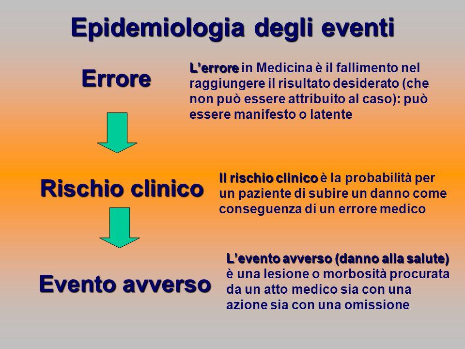 Epidemiologia degli eventi Errore Rischio clinico Evento avverso Il rischio clinico Il rischio clinico è la probabilità per un paziente di subire un d