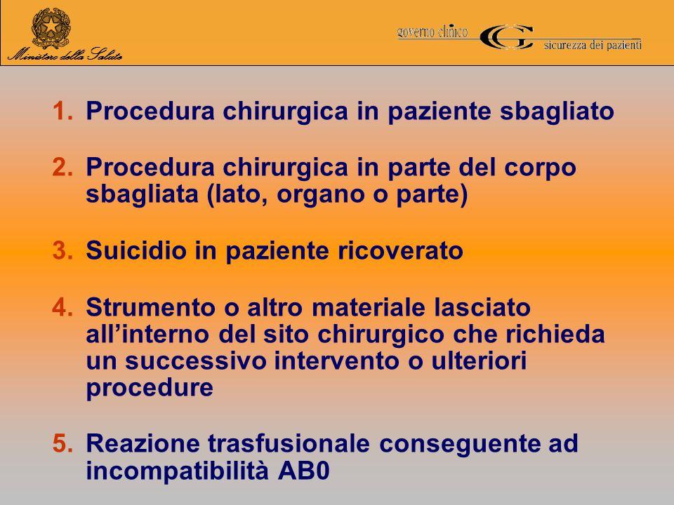 1.Procedura chirurgica in paziente sbagliato 2.Procedura chirurgica in parte del corpo sbagliata (lato, organo o parte) 3.Suicidio in paziente ricover