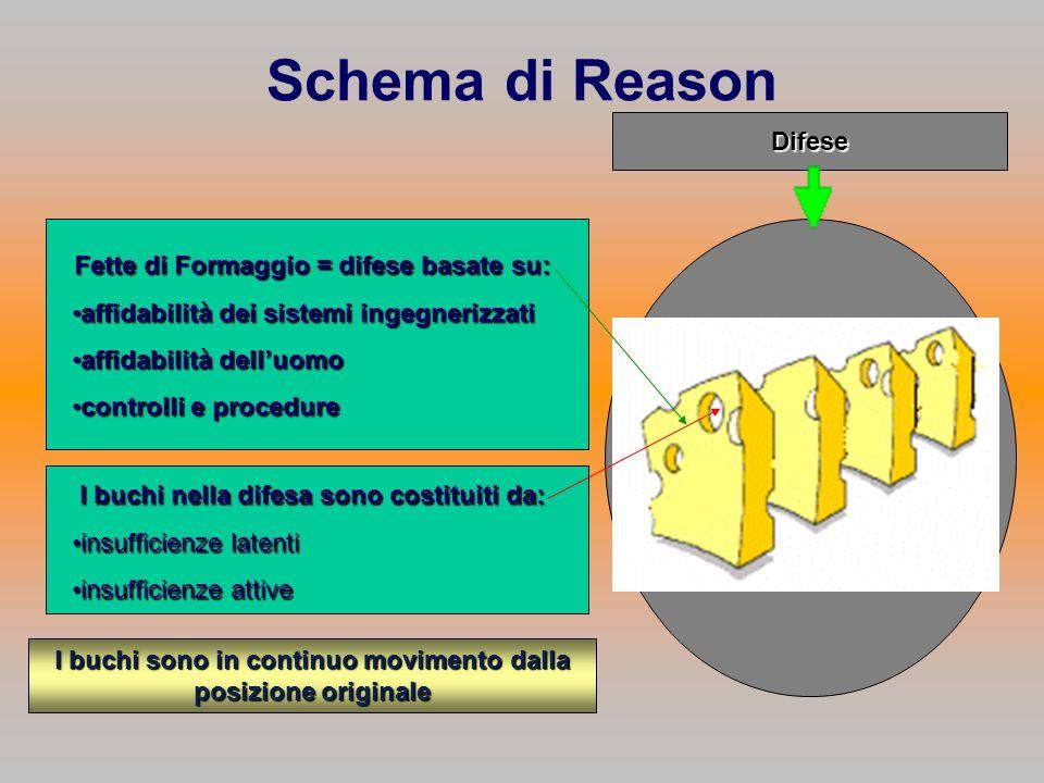 Fette di Formaggio = difese basate su: affidabilità dei sistemi ingegnerizzatiaffidabilità dei sistemi ingegnerizzati affidabilità delluomoaffidabilit