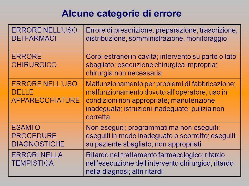 Alcune categorie di errore ERRORE NELLUSO DEI FARMACI Errore di prescrizione, preparazione, trascrizione, distribuzione, somministrazione, monitoraggi