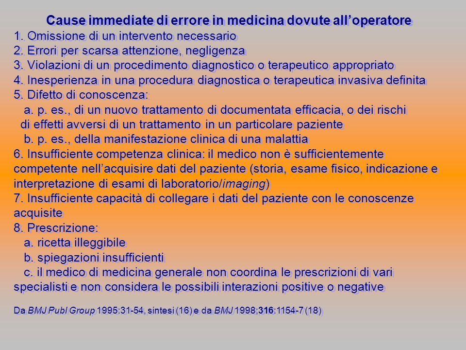 Cause immediate di errore in medicina dovute alloperatore 1. Omissione di un intervento necessario 2. Errori per scarsa attenzione, negligenza 3. Viol