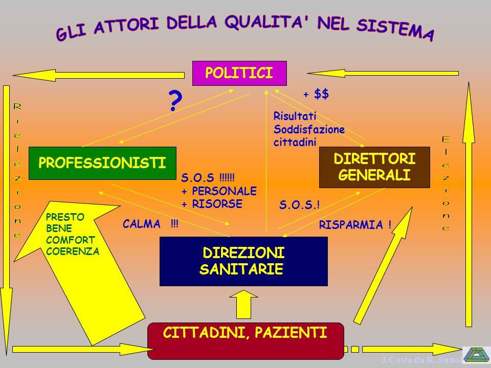 PROFESSIONISTI DIREZIONI SANITARIE DIRETTORI GENERALI POLITICI CITTADINI, PAZIENTI PRESTO BENE COMFORT COERENZA S.O.S.! CALMA !!! S.O.S !!!!!! + PERSO