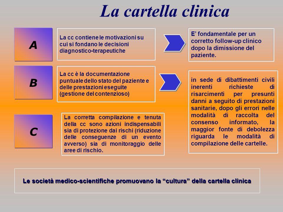 La cartella clinica B A La cc contiene le motivazioni su cui si fondano le decisioni diagnostico-terapeutiche La cc è la documentazione puntuale dello