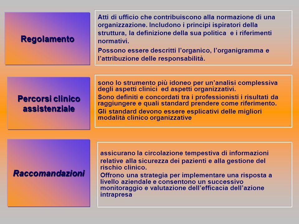 Percorsi clinico assistenziale Regolamento Atti di ufficio che contribuiscono alla normazione di una organizzazione. Includono i principi ispiratori d