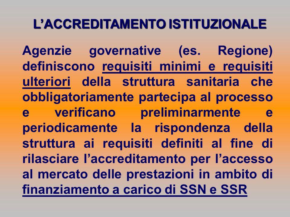 LACCREDITAMENTO ISTITUZIONALE Agenzie governative (es. Regione) definiscono requisiti minimi e requisiti ulteriori della struttura sanitaria che obbli