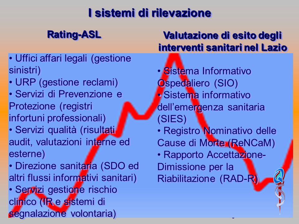 5.11.2009 Dott. E. Sesti Direttore UOC Qualità aziendale e Risk Management Rating-ASL Uffici affari legali (gestione sinistri) URP (gestione reclami)