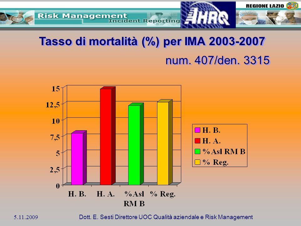 5.11.2009 Dott. E. Sesti Direttore UOC Qualità aziendale e Risk Management Tasso di mortalità (%) per IMA 2003-2007 num. 407/den. 3315