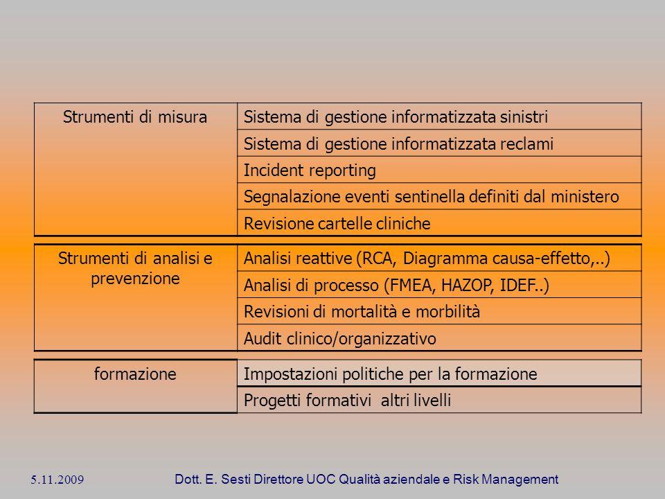 5.11.2009 Dott. E. Sesti Direttore UOC Qualità aziendale e Risk Management Strumenti di misuraSistema di gestione informatizzata sinistri Sistema di g