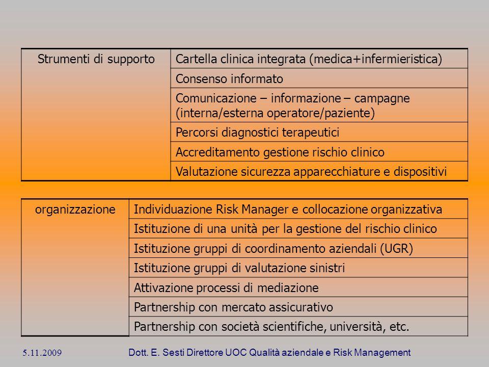 5.11.2009 Dott. E. Sesti Direttore UOC Qualità aziendale e Risk Management Strumenti di supportoCartella clinica integrata (medica+infermieristica) Co
