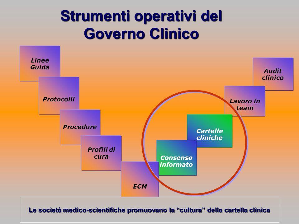 Strumenti operativi del Governo Clinico Linee Guida Protocolli Procedure Profili di cura Audit clinico Lavoro in team Cartelle cliniche Consenso infor