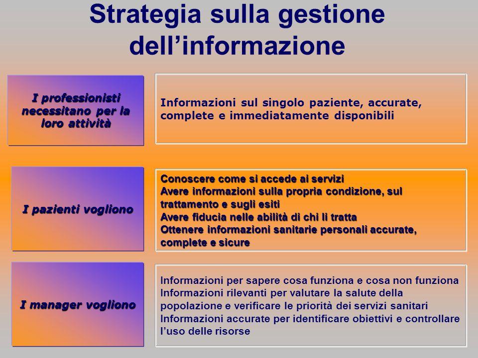 Strategia sulla gestione dellinformazione I pazienti vogliono I professionisti necessitano per la loro attività Informazioni sul singolo paziente, acc