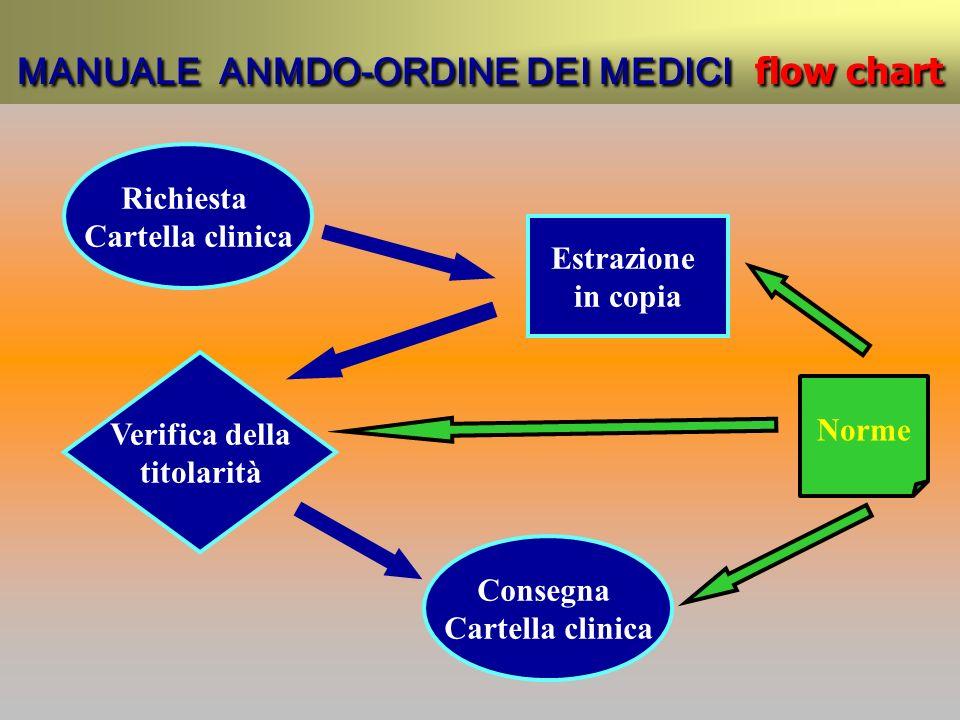 MANUALE ANMDO-ORDINE DEI MEDICI flow chart Richiesta Cartella clinica Estrazione in copia Verifica della titolarità Norme Consegna Cartella clinica