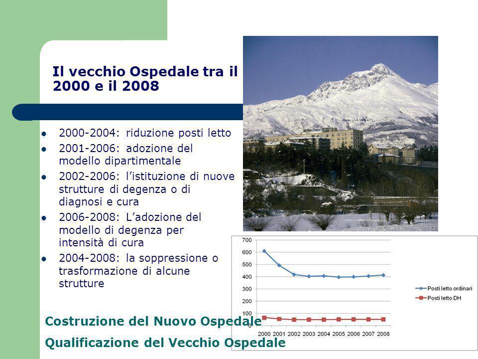 Il vecchio Ospedale tra il 2000 e il 2008 2000-2004: riduzione posti letto 2001-2006: adozione del modello dipartimentale 2002-2006: listituzione di n
