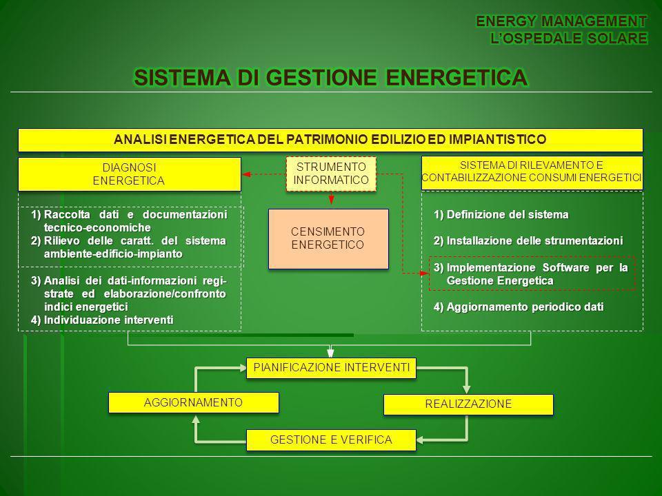 ANALISI ENERGETICA DEL PATRIMONIO EDILIZIO ED IMPIANTISTICO 1)Raccolta dati e documentazioni tecnico-economiche 2)Rilievo delle caratt.