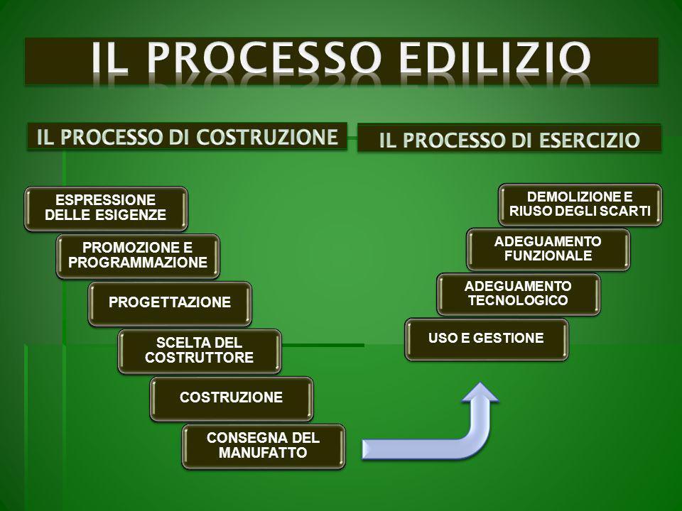 ESPRESSIONE DELLE ESIGENZE PROMOZIONE E PROGRAMMAZIONE PROGETTAZIONE SCELTA DEL COSTRUTTORE COSTRUZIONE CONSEGNA DEL MANUFATTO ESPRESSIONE DELLE ESIGENZE PROMOZIONE E PROGRAMMAZIONE PROGETTAZIONE SCELTA DEL COSTRUTTORE COSTRUZIONE CONSEGNA DEL MANUFATTO DEMOLIZIONE E RIUSO DEGLI SCARTI ADEGUAMENTO FUNZIONALE ADEGUAMENTO TECNOLOGICO USO E GESTIONE