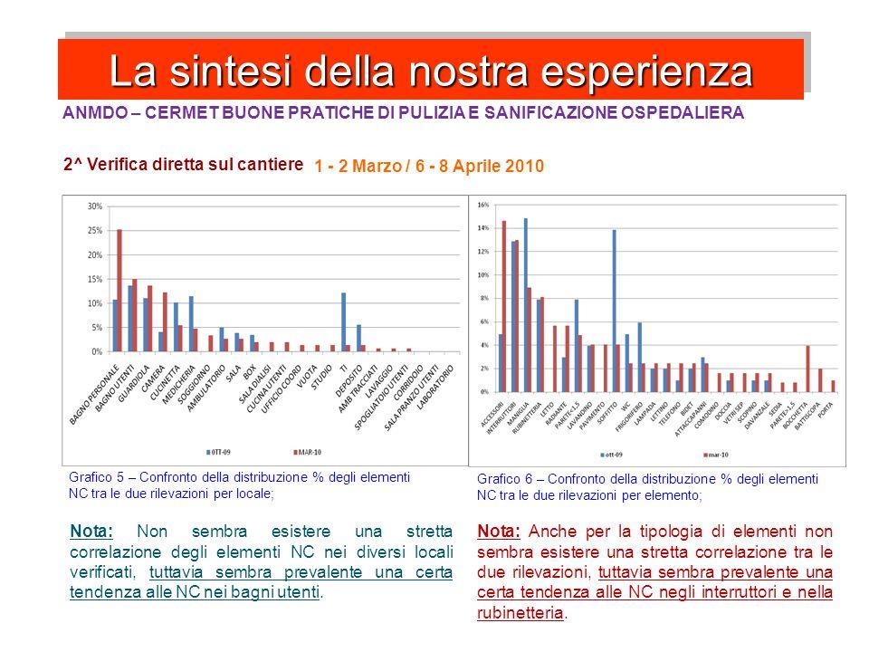 La sintesi della nostra esperienza ANMDO – CERMET BUONE PRATICHE DI PULIZIA E SANIFICAZIONE OSPEDALIERA 2^ Verifica diretta sul cantiere 1 - 2 Marzo /