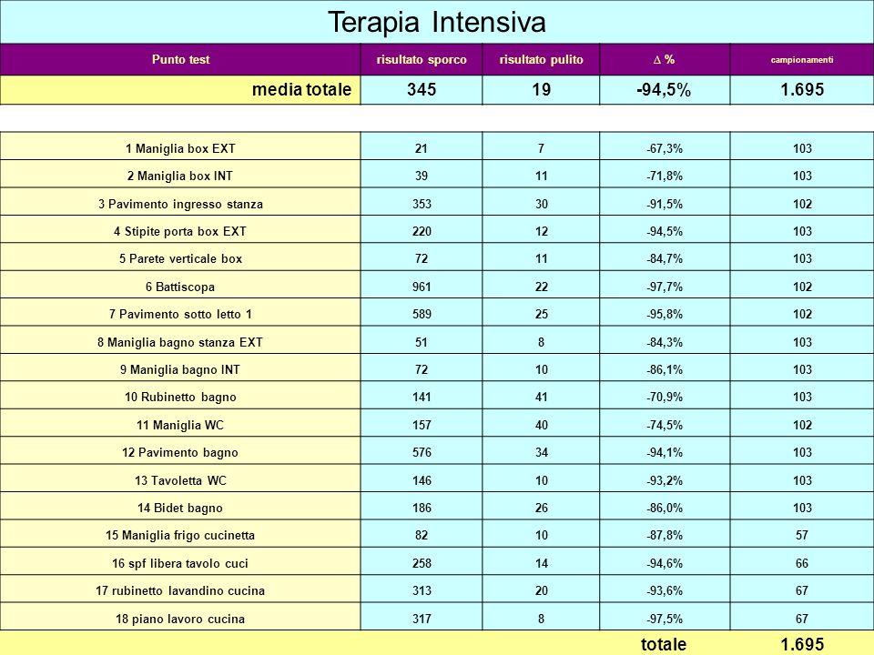 Terapia Intensiva Punto testrisultato sporcorisultato pulito % campionamenti media totale34519-94,5%1.695 1 Maniglia box EXT217-67,3%103 2 Maniglia bo