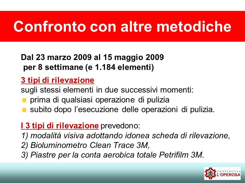 Confronto con altre metodiche Dal 23 marzo 2009 al 15 maggio 2009 per 8 settimane (e 1.184 elementi) 3 tipi di rilevazione sugli stessi elementi in du