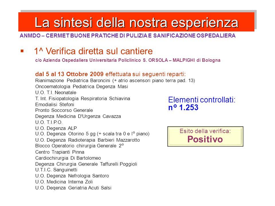 Terapia Intensiva Punto testrisultato sporcorisultato pulito % campionamenti media totale34519-94,5%1.695 1 Maniglia box EXT217-67,3%103 2 Maniglia box INT3911-71,8%103 3 Pavimento ingresso stanza35330-91,5%102 4 Stipite porta box EXT22012-94,5%103 5 Parete verticale box7211-84,7%103 6 Battiscopa96122-97,7%102 7 Pavimento sotto letto 158925-95,8%102 8 Maniglia bagno stanza EXT518-84,3%103 9 Maniglia bagno INT7210-86,1%103 10 Rubinetto bagno14141-70,9%103 11 Maniglia WC15740-74,5%102 12 Pavimento bagno57634-94,1%103 13 Tavoletta WC14610-93,2%103 14 Bidet bagno18626-86,0%103 15 Maniglia frigo cucinetta8210-87,8%57 16 spf libera tavolo cuci25814-94,6%66 17 rubinetto lavandino cucina31320-93,6%67 18 piano lavoro cucina3178-97,5%67 totale1.695