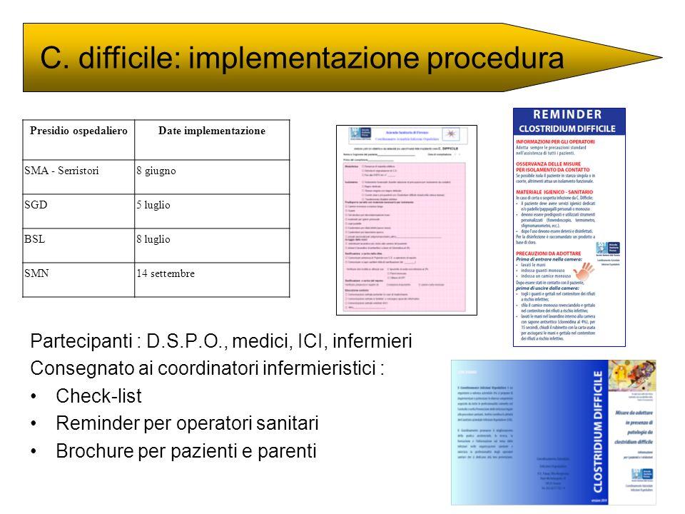 Presidio ospedalieroDate implementazione SMA - Serristori8 giugno SGD5 luglio BSL8 luglio SMN14 settembre Partecipanti : D.S.P.O., medici, ICI, inferm