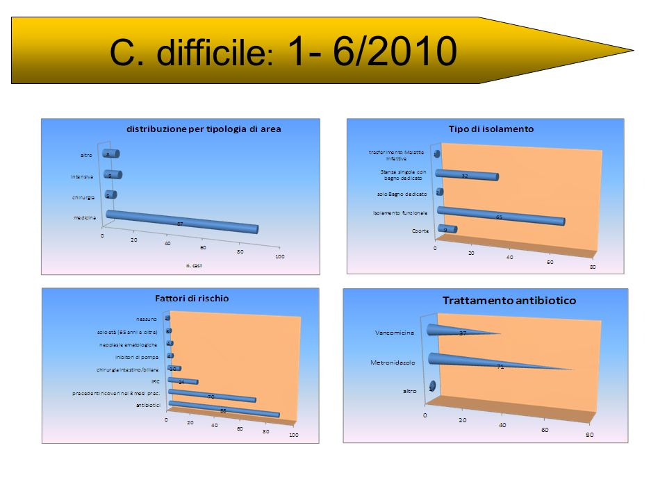 C. difficile : 1- 6/2010