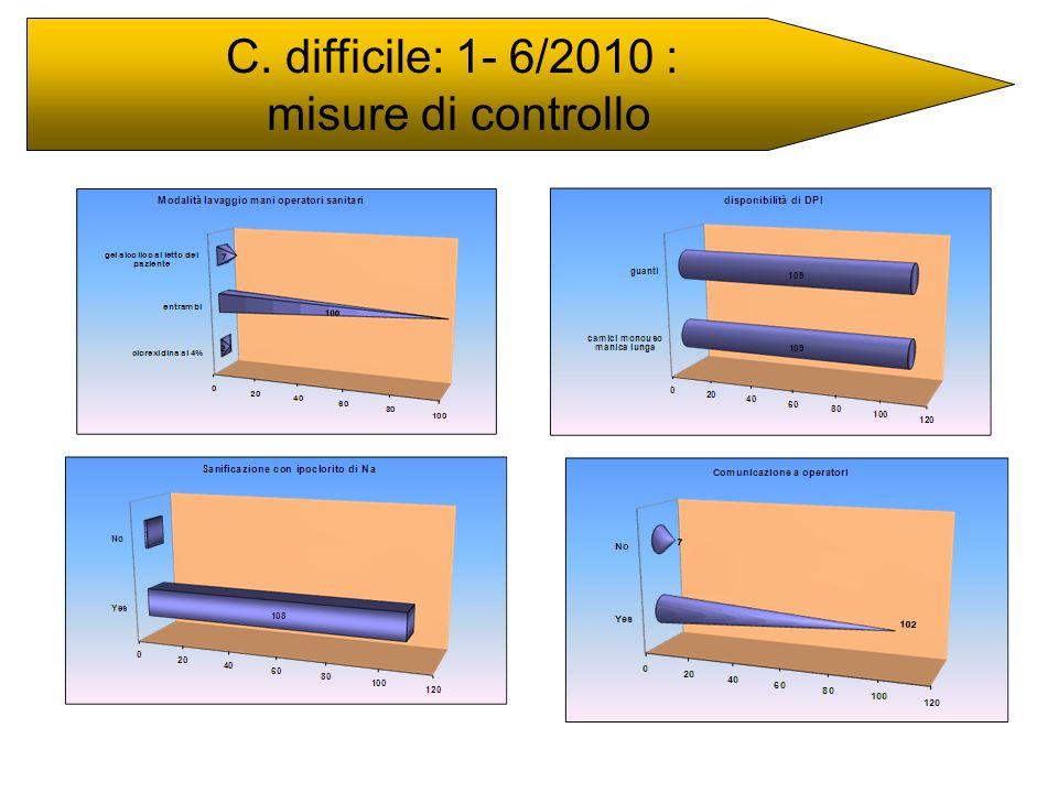 C. difficile: 1- 6/2010 : misure di controllo