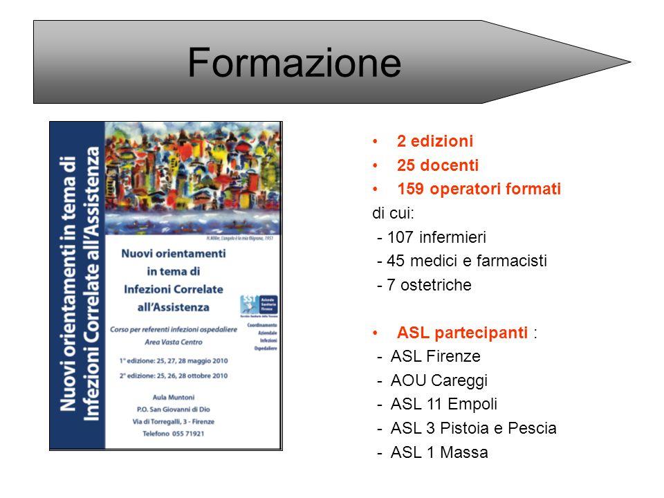 Formazione 2 edizioni 25 docenti 159 operatori formati di cui: - 107 infermieri - 45 medici e farmacisti - 7 ostetriche ASL partecipanti : - ASL Firen