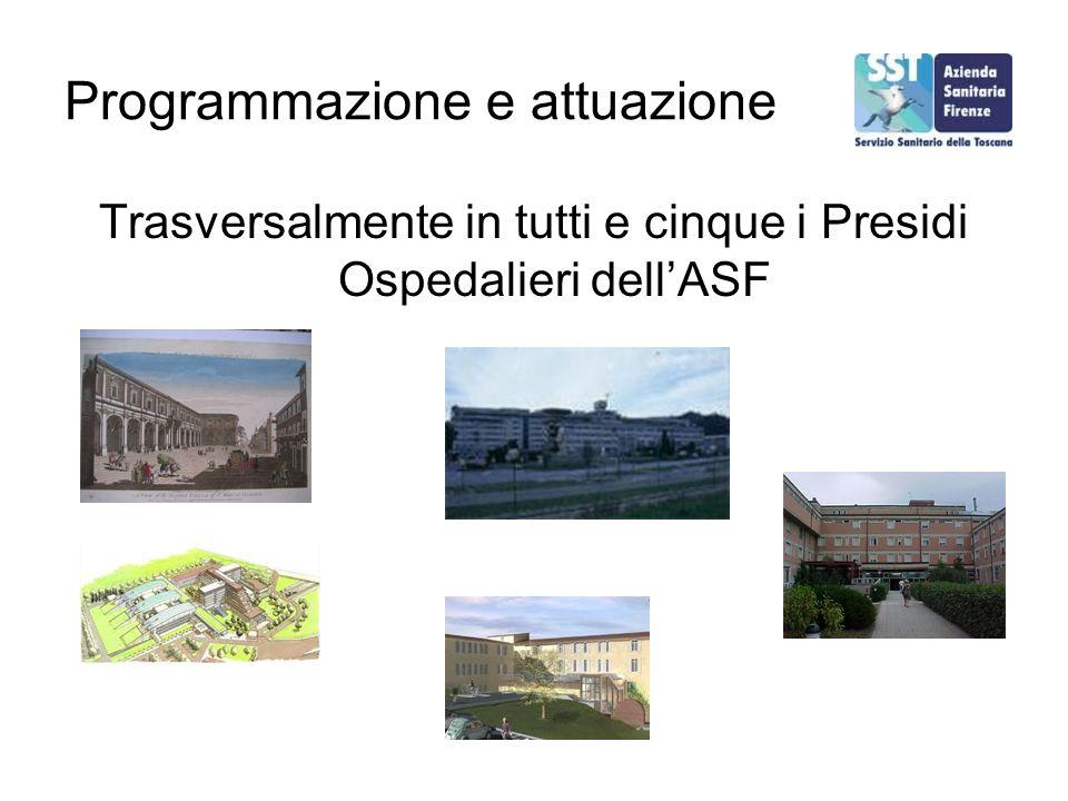 Programmazione e attuazione Trasversalmente in tutti e cinque i Presidi Ospedalieri dellASF