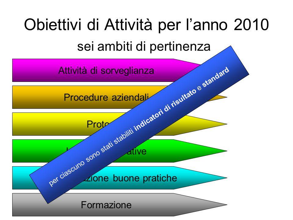 Obiettivi di Attività per lanno 2010 sei ambiti di pertinenza Protocolli Formazione Procedure aziendali Attività di sorveglianza Implementazione buone