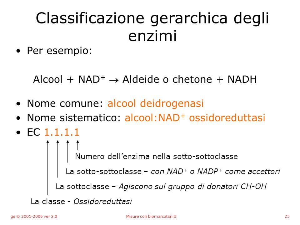 gs © 2001-2006 ver 3.0Misure con biomarcatori II25 Classificazione gerarchica degli enzimi Per esempio: Alcool + NAD + Aldeide o chetone + NADH Nome c