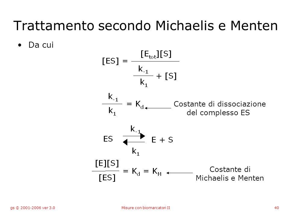 gs © 2001-2006 ver 3.0Misure con biomarcatori II40 Trattamento secondo Michaelis e Menten Da cui Costante di dissociazione del complesso ES Costante d