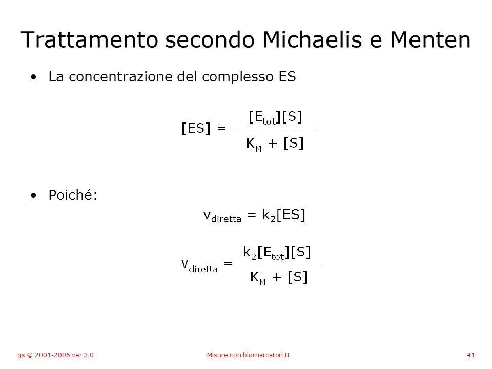 gs © 2001-2006 ver 3.0Misure con biomarcatori II41 Trattamento secondo Michaelis e Menten La concentrazione del complesso ES Poiché: v diretta = k 2 [