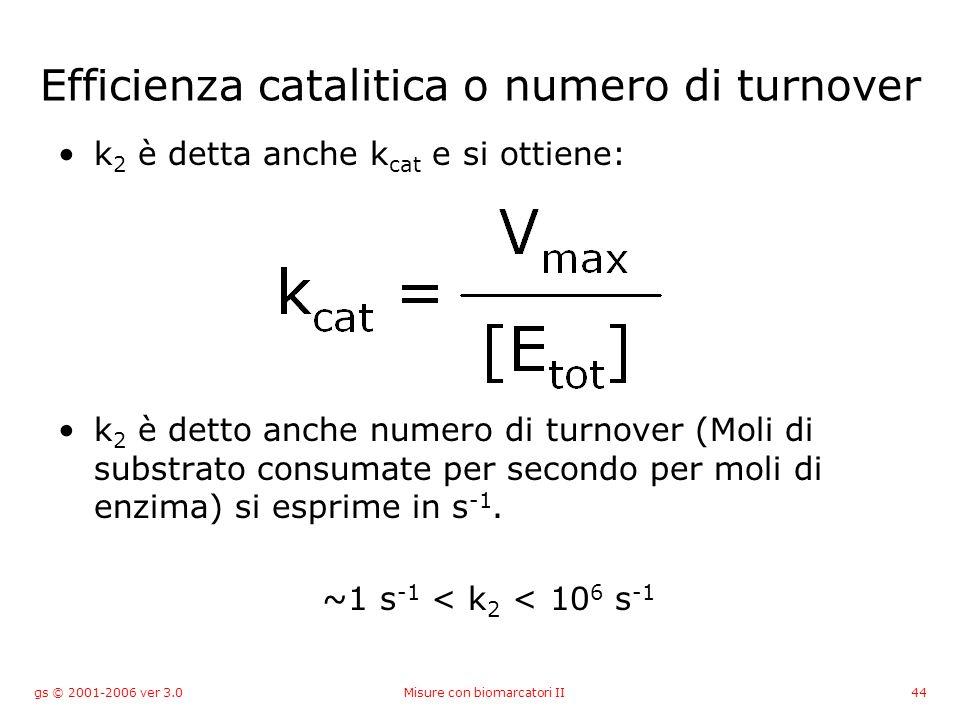 gs © 2001-2006 ver 3.0Misure con biomarcatori II44 Efficienza catalitica o numero di turnover k 2 è detta anche k cat e si ottiene: k 2 è detto anche