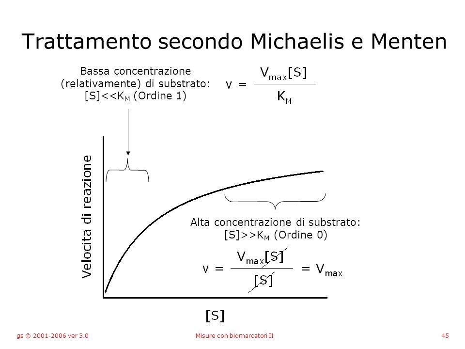 gs © 2001-2006 ver 3.0Misure con biomarcatori II45 Trattamento secondo Michaelis e Menten Bassa concentrazione (relativamente) di substrato: [S]<<K M