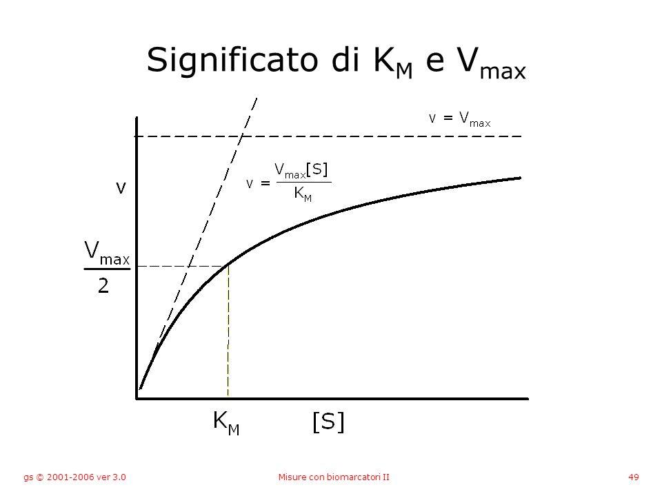 gs © 2001-2006 ver 3.0Misure con biomarcatori II49 Significato di K M e V max