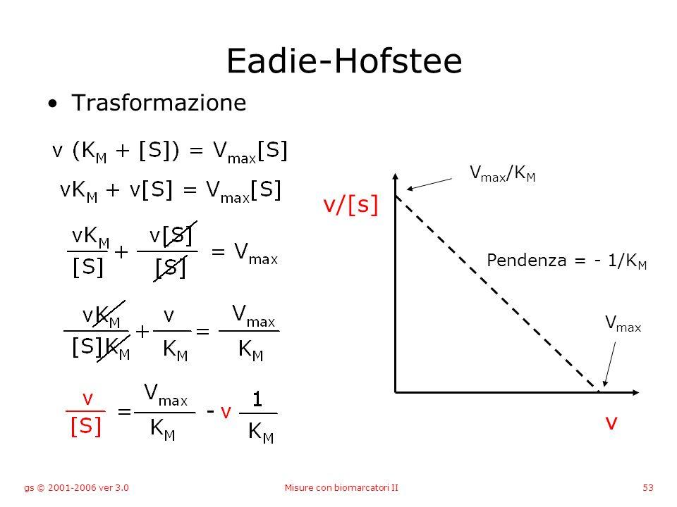 gs © 2001-2006 ver 3.0Misure con biomarcatori II53 Eadie-Hofstee Trasformazione v v/[s] V max /K M Pendenza = - 1/K M V max