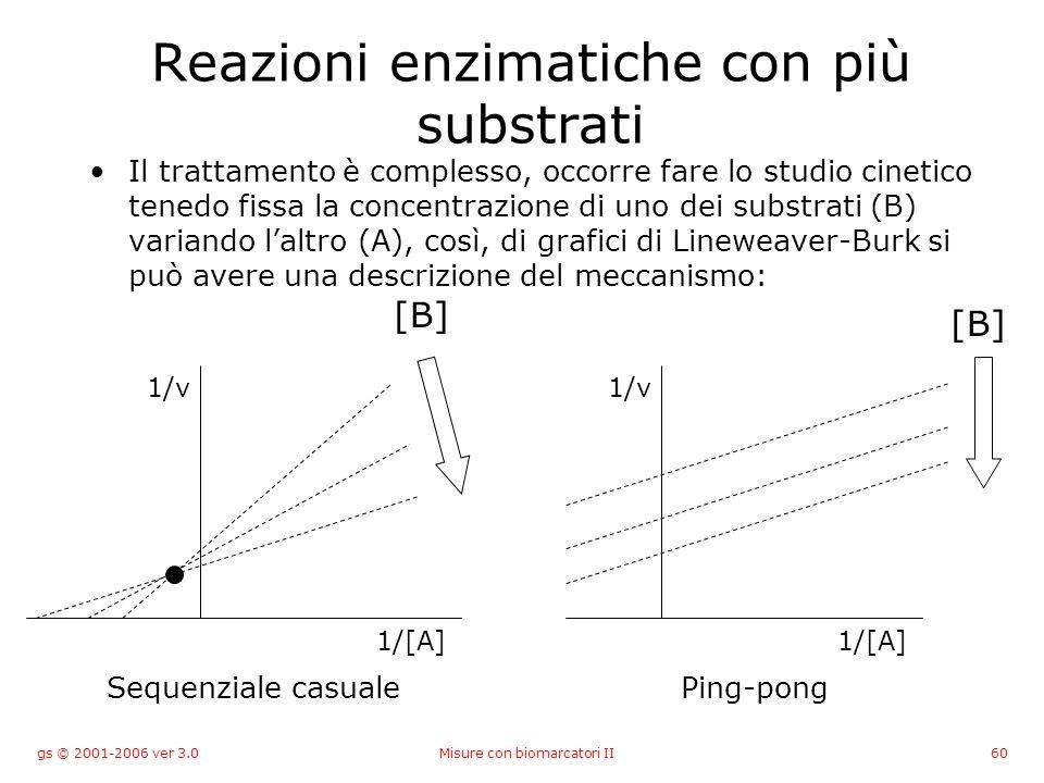 gs © 2001-2006 ver 3.0Misure con biomarcatori II60 Reazioni enzimatiche con più substrati Il trattamento è complesso, occorre fare lo studio cinetico
