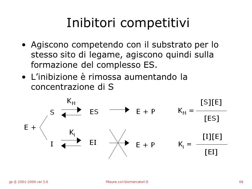 gs © 2001-2006 ver 3.0Misure con biomarcatori II68 Inibitori competitivi Agiscono competendo con il substrato per lo stesso sito di legame, agiscono q