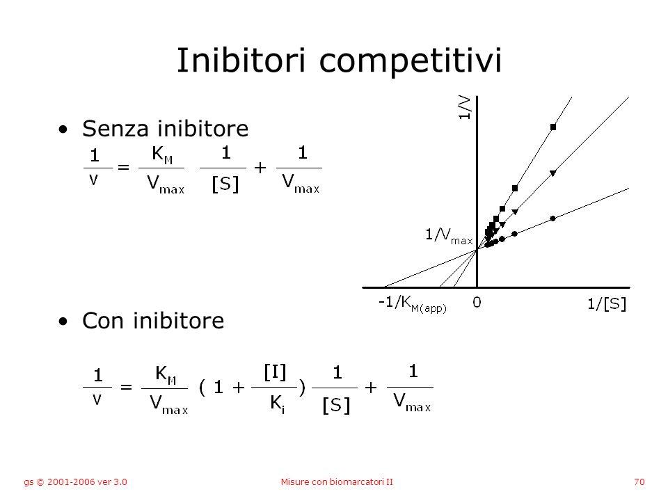 gs © 2001-2006 ver 3.0Misure con biomarcatori II70 Inibitori competitivi Senza inibitore Con inibitore