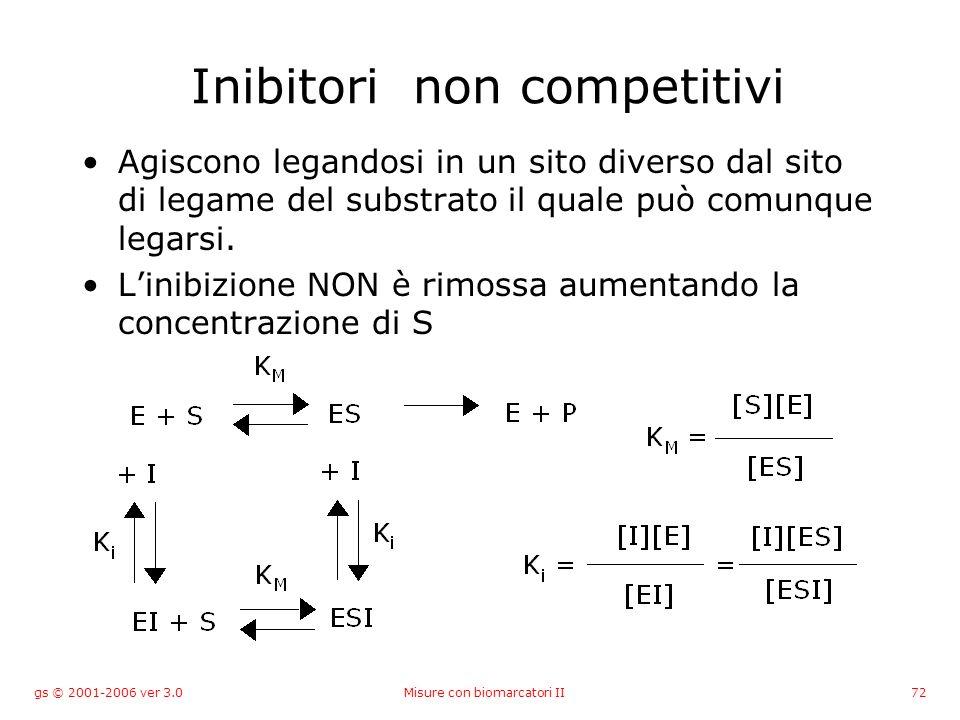 gs © 2001-2006 ver 3.0Misure con biomarcatori II72 Inibitori non competitivi Agiscono legandosi in un sito diverso dal sito di legame del substrato il