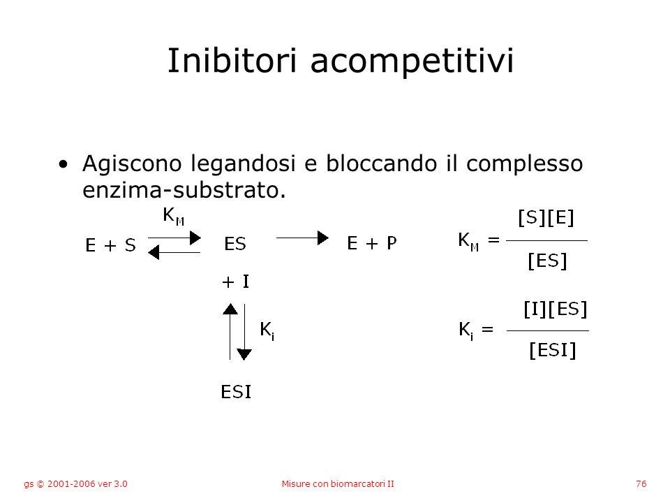 gs © 2001-2006 ver 3.0Misure con biomarcatori II76 Inibitori acompetitivi Agiscono legandosi e bloccando il complesso enzima-substrato.